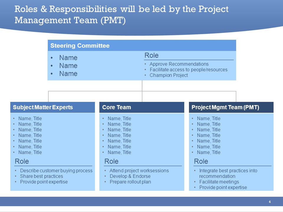 4 Subject Matter Experts Steering Committee Project Mgmt Team (PMT)Core Team Name Name, Title Roles & Responsibilities will be led by the Project Mana