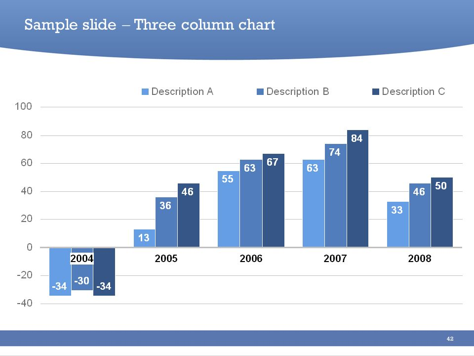 42 Sample slide Three column chart