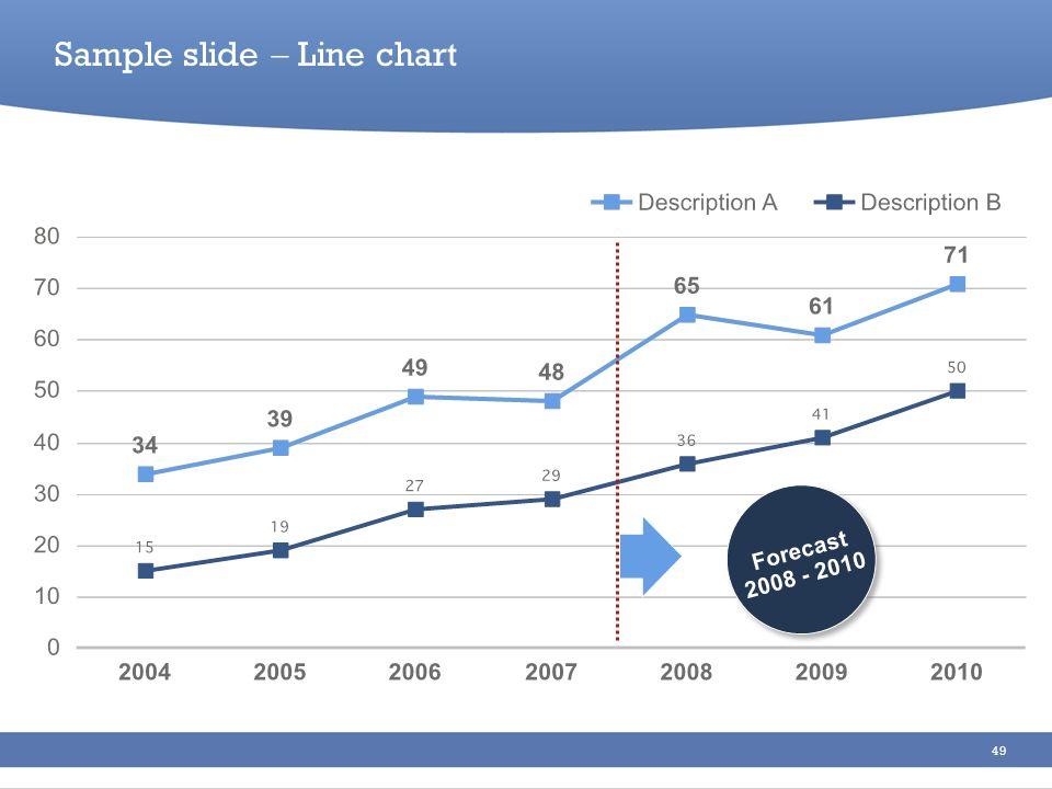 49 Forecast 2008 - 2010 Forecast 2008 - 2010 Sample slide Line chart