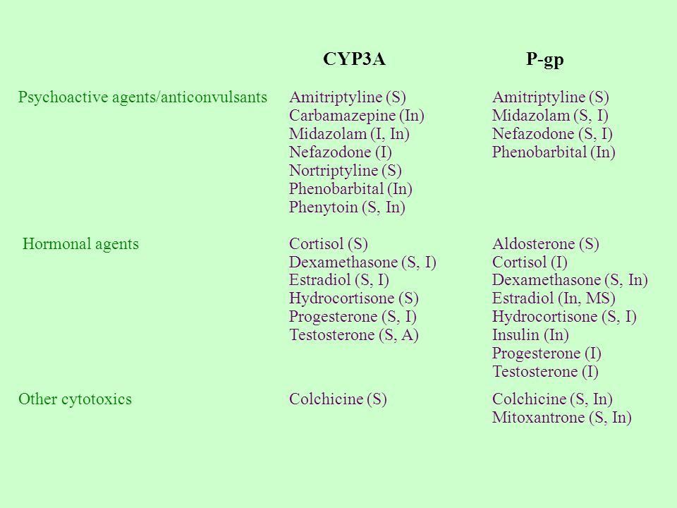 CYP3A P-gp Psychoactive agents/anticonvulsantsAmitriptyline (S) Amitriptyline (S) Carbamazepine (In) Midazolam (S, I) Midazolam (I, In) Nefazodone (S,