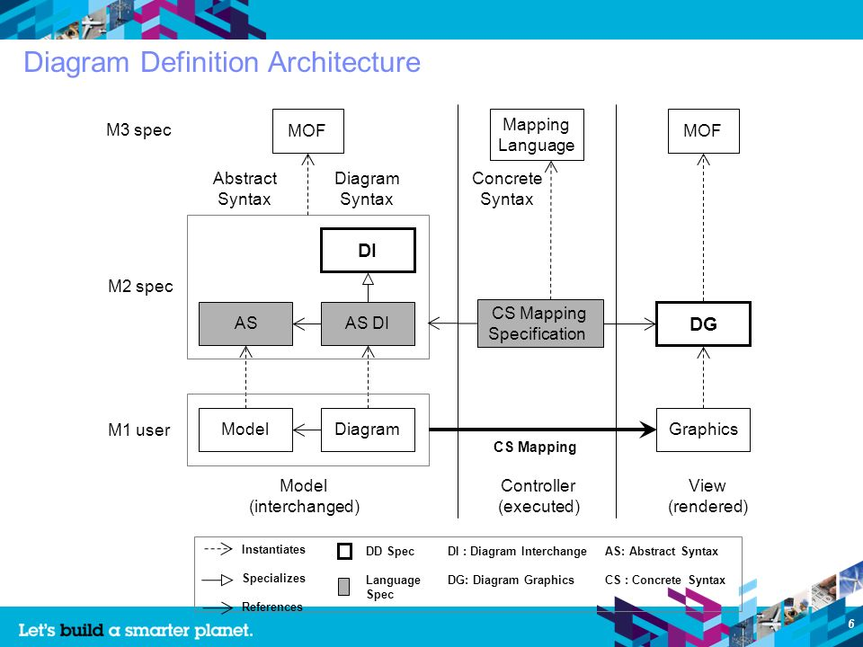 6 MOF DI AS M3 spec M2 spec M1 user AS DI ModelDiagram Abstract Syntax Diagram Syntax CS Mapping Specification Graphics Concrete Syntax CS Mapping Model (interchanged) Mapping Language MOF View (rendered) Controller (executed) Instantiates Specializes References AS: Abstract Syntax CS : Concrete Syntax DG DD Spec Language Spec DI : Diagram Interchange DG: Diagram Graphics Diagram Definition Architecture