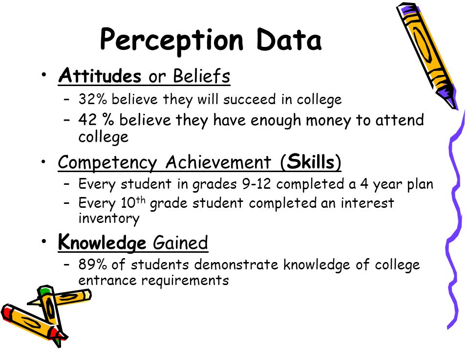 Perception Data A ttitudes or Beliefs –32% believe they will succeed in college –42 % believe they have enough money to attend college Competency Achi