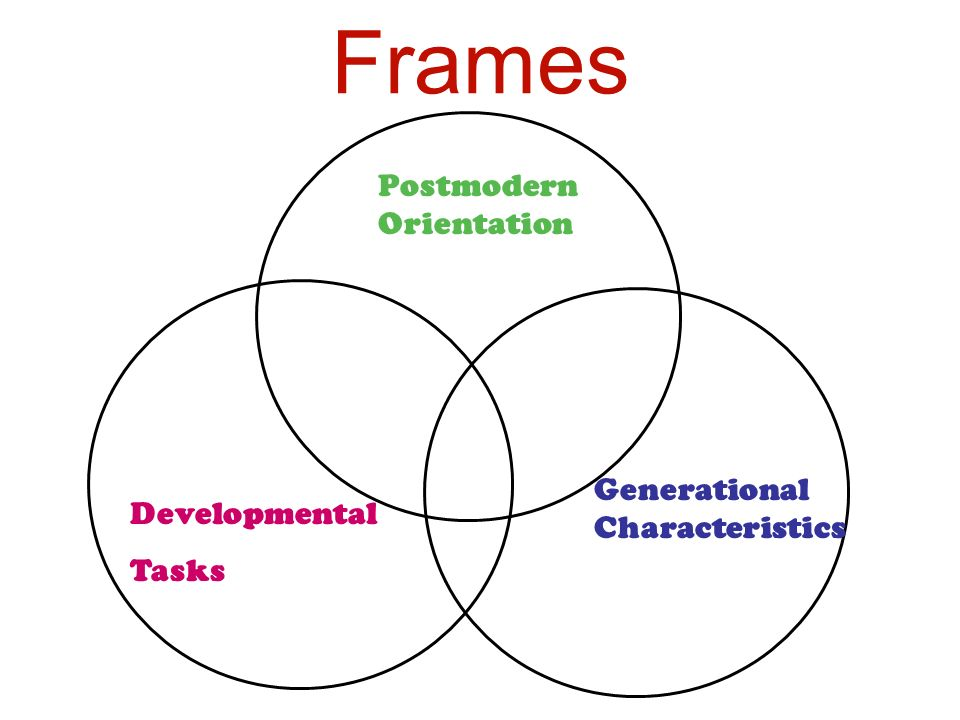 Frames Developmental Tasks Postmodern Orientation Generational Characteristics