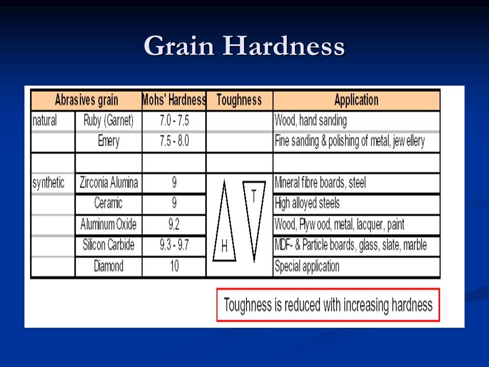 Grain Hardness