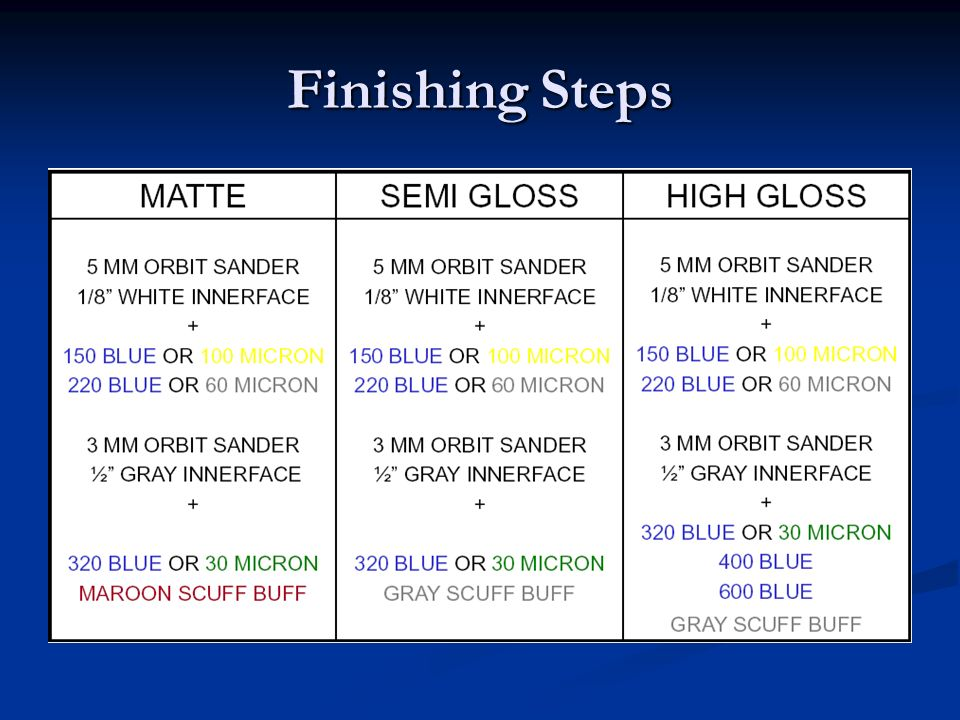 Finishing Steps