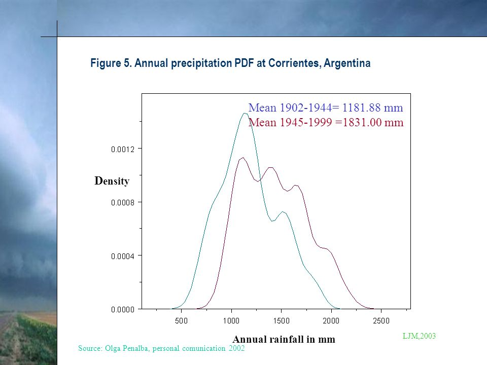 Figure 5. Annual precipitation PDF at Corrientes, Argentina Annual rainfall in mm D ensity Mean 1902-1944= 1181.88 mm Mean 1945-1999 =1831.00 mm Sourc