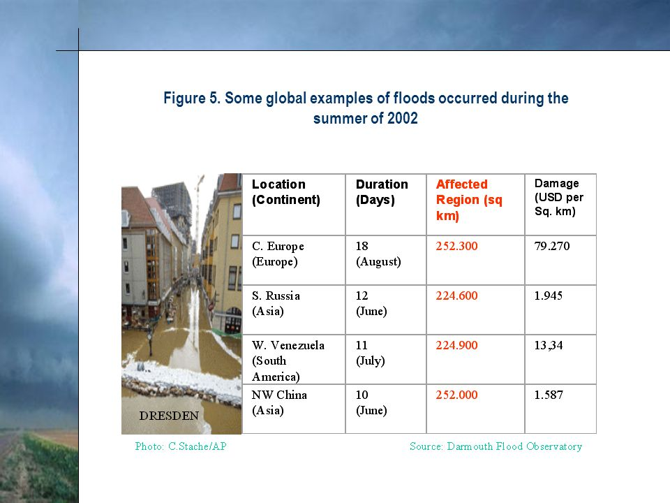 Figure 5. Some global examples of floods occurred during the summer of 2002
