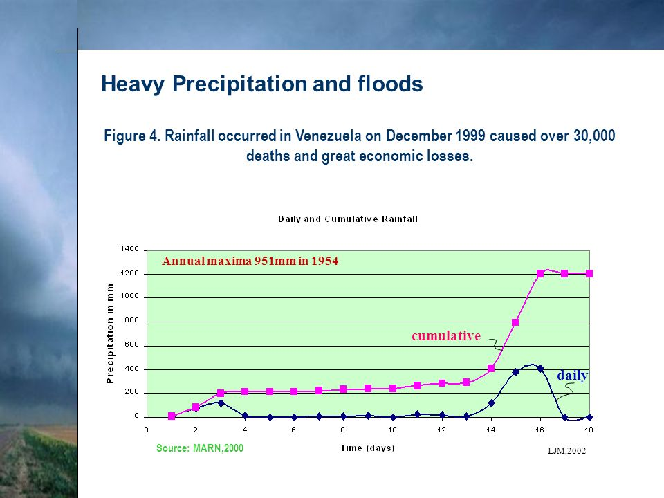 Figure 4. Rainfall occurred in Venezuela on December 1999 caused over 30,000 deaths and great economic losses. Heavy Precipitation and floods Annual m