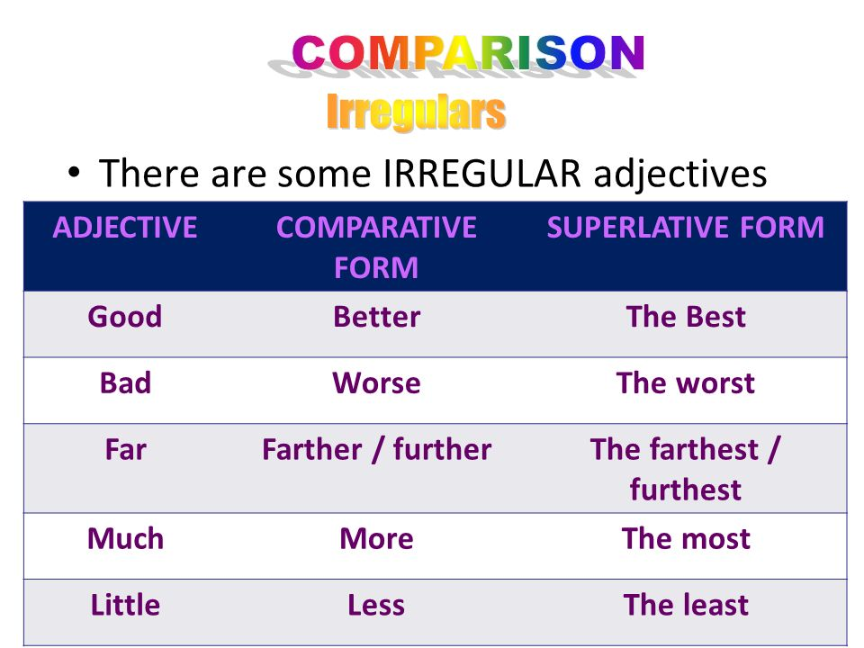 more /less+long adjectives EXP Comfortable- More/Less comfortable- the +short adjectives+est Beautiful- the most beautiful Expensive- the most expensi