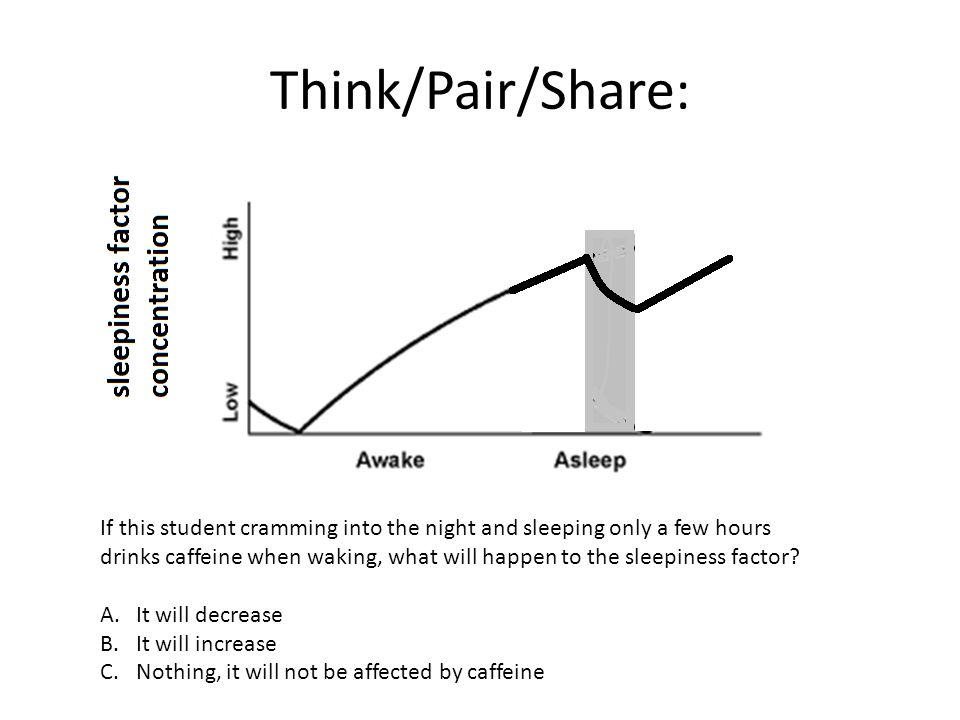 Think/Pair/Share: If this student cramming into the night and sleeping only a few hours drinks caffeine when waking, what will happen to the sleepiness factor.