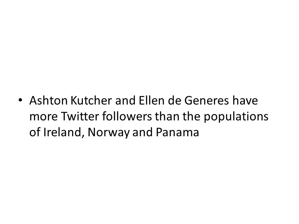 Ashton Kutcher and Ellen de Generes have more Twitter followers than the populations of Ireland, Norway and Panama