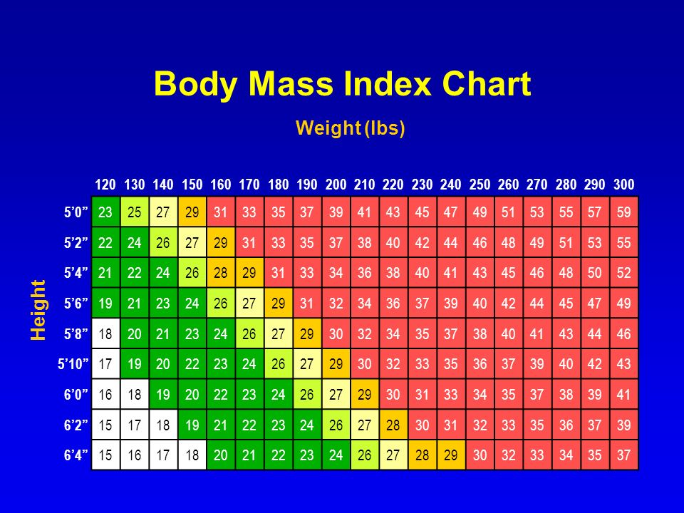 Body Mass Index Chart Height Weight (lbs) 120130140150160170180190200210220230240250260270280290300 50 23252729313335373941434547495153555759 52 22242