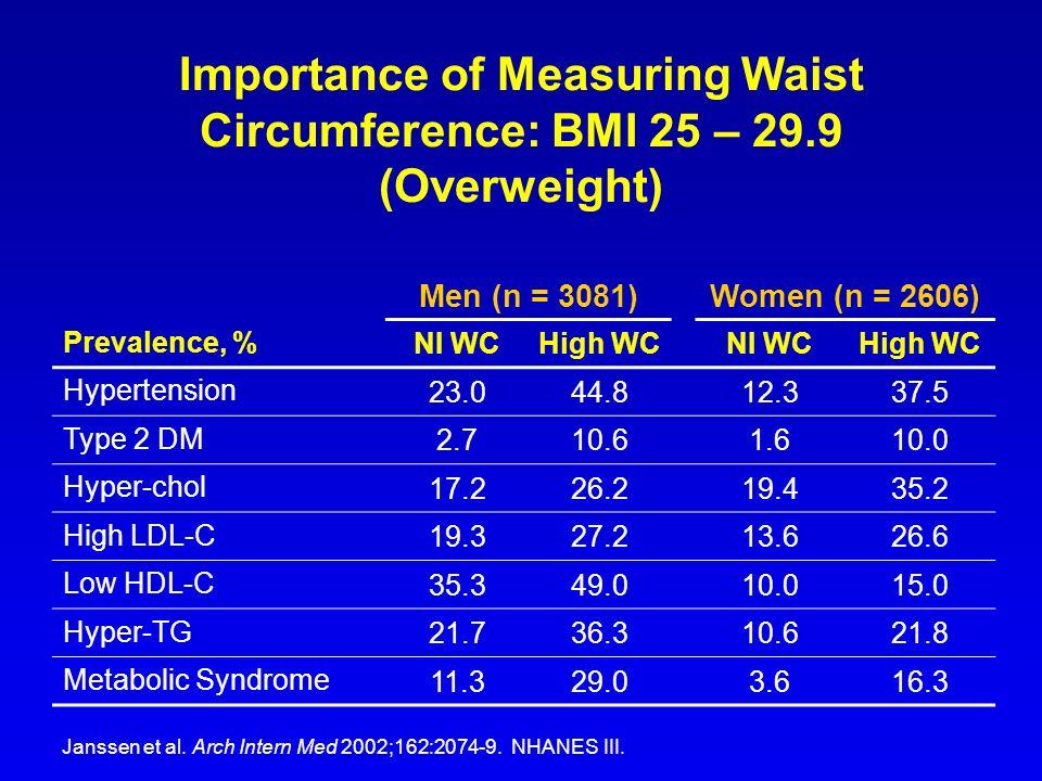 Importance of Measuring Waist Circumference: BMI 25 – 29.9 (Overweight) Janssen et al. Arch Intern Med 2002;162:2074-9. NHANES III. Men (n = 3081)Wome