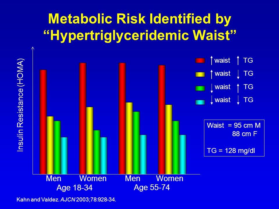 Metabolic Risk Identified by Hypertriglyceridemic Waist Men Women Insulin Resistance (HOMA) Age 18-34 Age 55-74 waist TG Waist = 95 cm M 88 cm F TG =