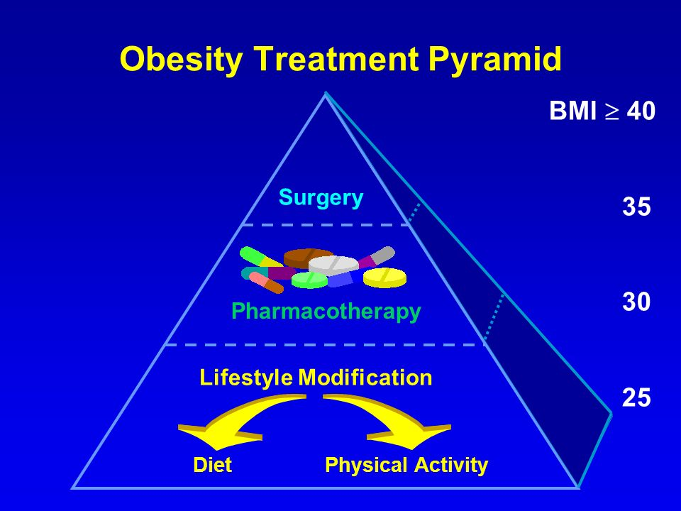 Obesity Treatment Pyramid Surgery Pharmacotherapy Lifestyle Modification DietPhysical Activity BMI 40 35 30 25