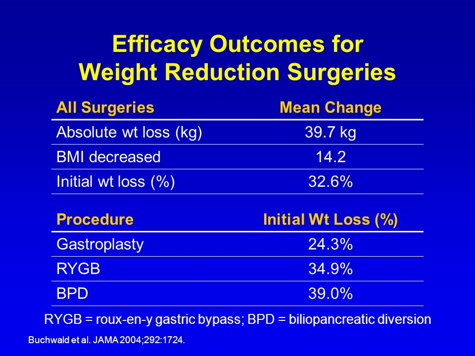 Efficacy Outcomes for Weight Reduction Surgeries RYGB = roux-en-y gastric bypass; BPD = biliopancreatic diversion Buchwald et al. JAMA 2004;292:1724.
