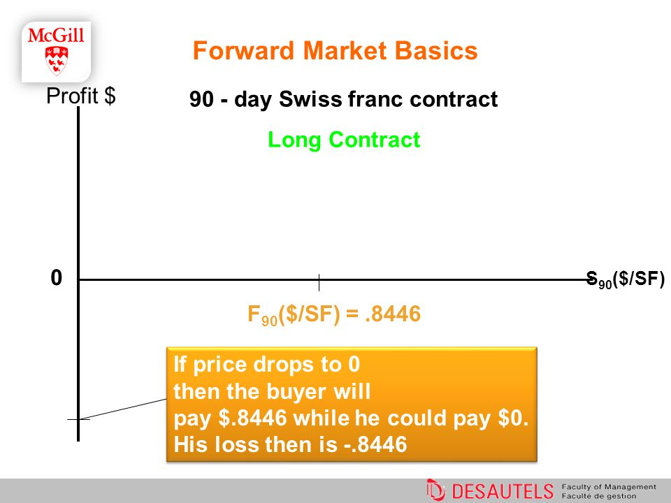 90 - day Swiss franc contract Long Contract 0 F 90 ($/SF) =.8446 If price drops to 0 then the buyer will pay $.8446 while he could pay $0. His loss th