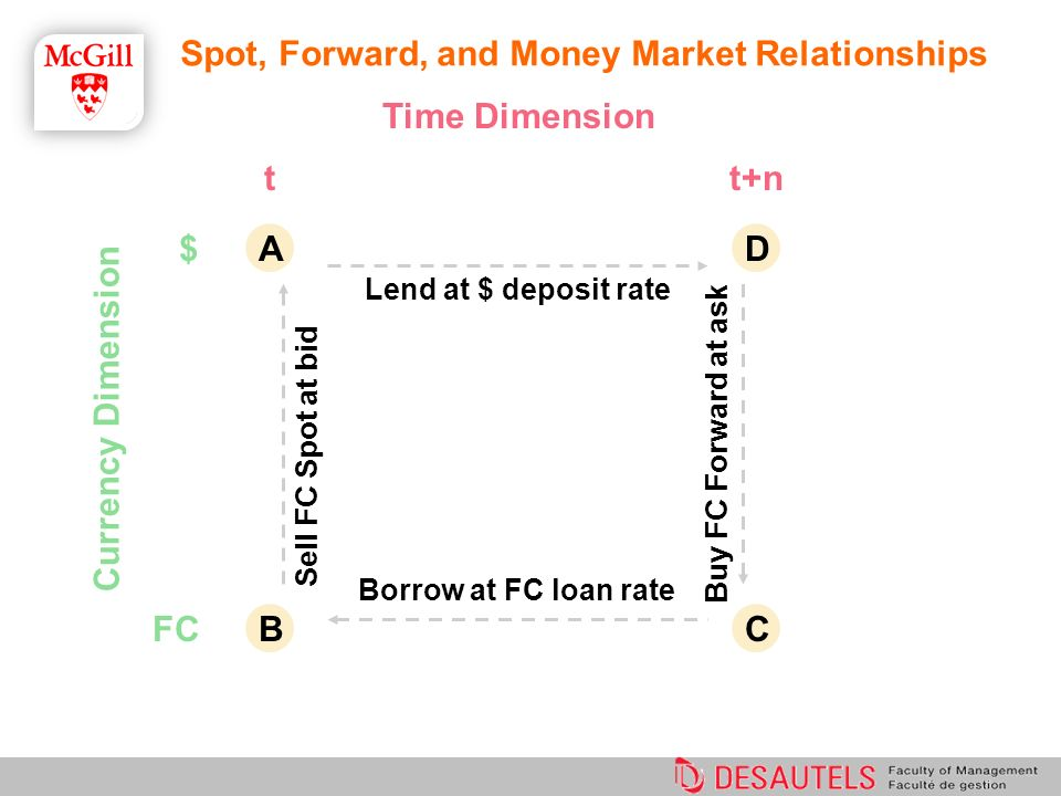 Time Dimension Currency Dimension $ FC tt+n Borrow at FC loan rate Lend at $ deposit rate Sell FC Spot at bid Buy FC Forward at ask A BC D Spot, Forwa