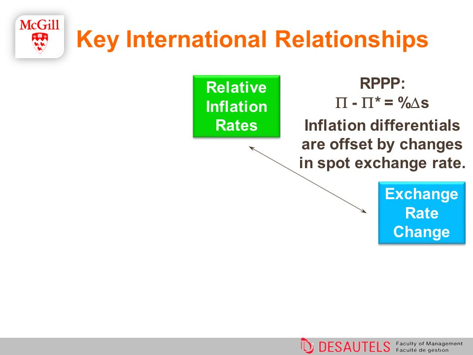 RPPP: - * = % s Inflation differentials are offset by changes in spot exchange rate. Relative Inflation Rates Exchange Rate Change Exchange Rate Chang