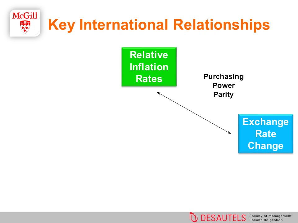 Purchasing Power Parity Relative Inflation Rates Exchange Rate Change Exchange Rate Change Key International Relationships