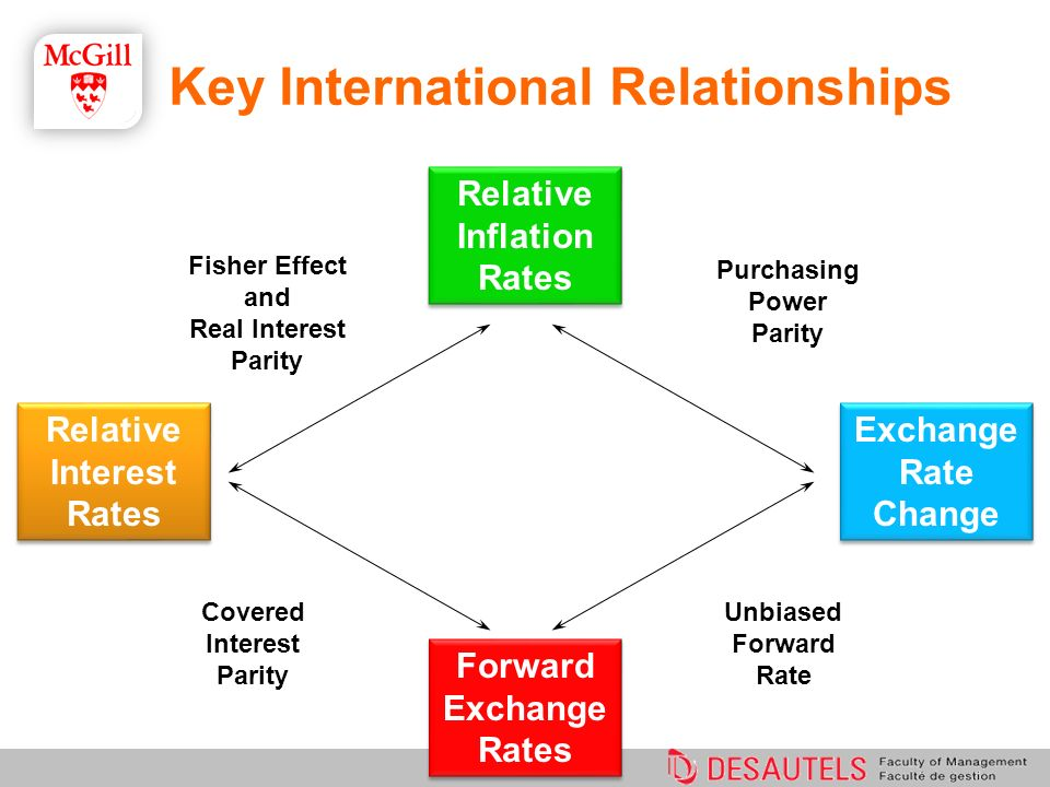 Fisher Effect and Real Interest Parity Unbiased Forward Rate Covered Interest Parity Purchasing Power Parity Relative Interest Rates Relative Inflatio