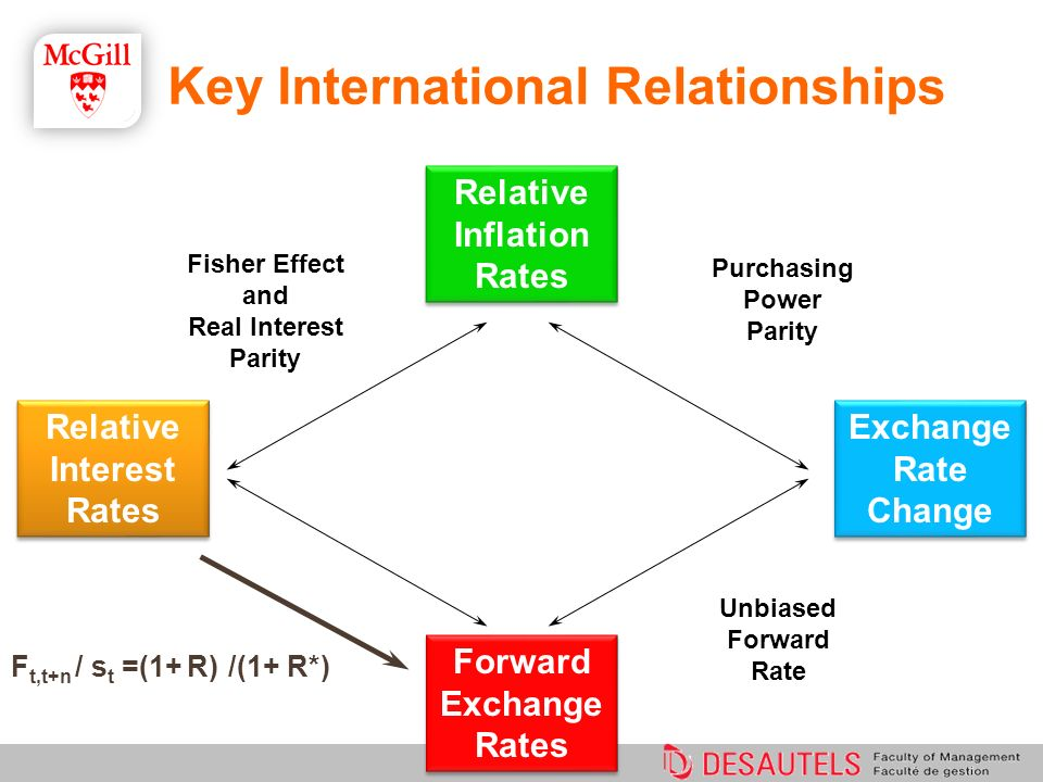 F t,t+n / s t =(1+ R) /(1+ R*) Unbiased Forward Rate Purchasing Power Parity Fisher Effect and Real Interest Parity Relative Interest Rates Relative I