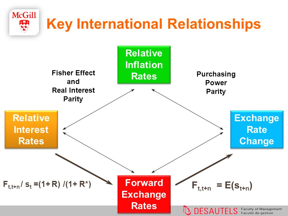 F t,t+n = E(s t+n ) Purchasing Power Parity Fisher Effect and Real Interest Parity F t,t+n / s t =(1+ R) /(1+ R*) Relative Interest Rates Relative Inf