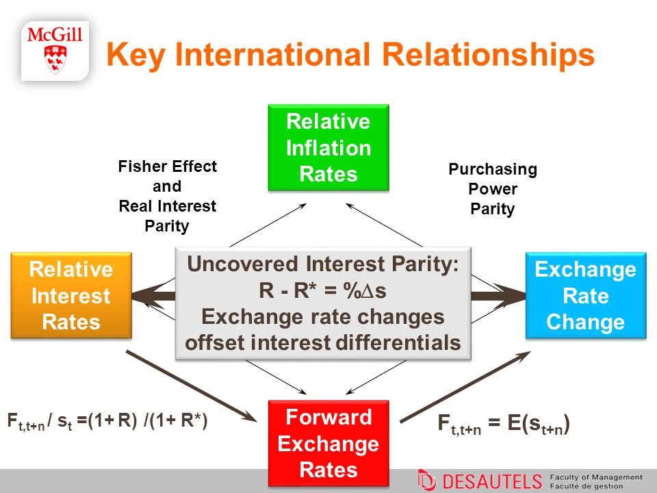 Uncovered Interest Parity: R - R* = % s Exchange rate changes offset interest differentials Uncovered Interest Parity: R - R* = % s Exchange rate chan