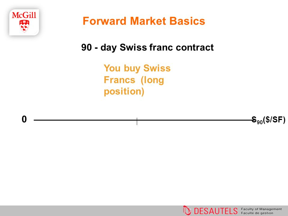 Forward Market Basics 90 - day Swiss franc contract 0 S 90 ($/SF) You buy Swiss Francs (long position)