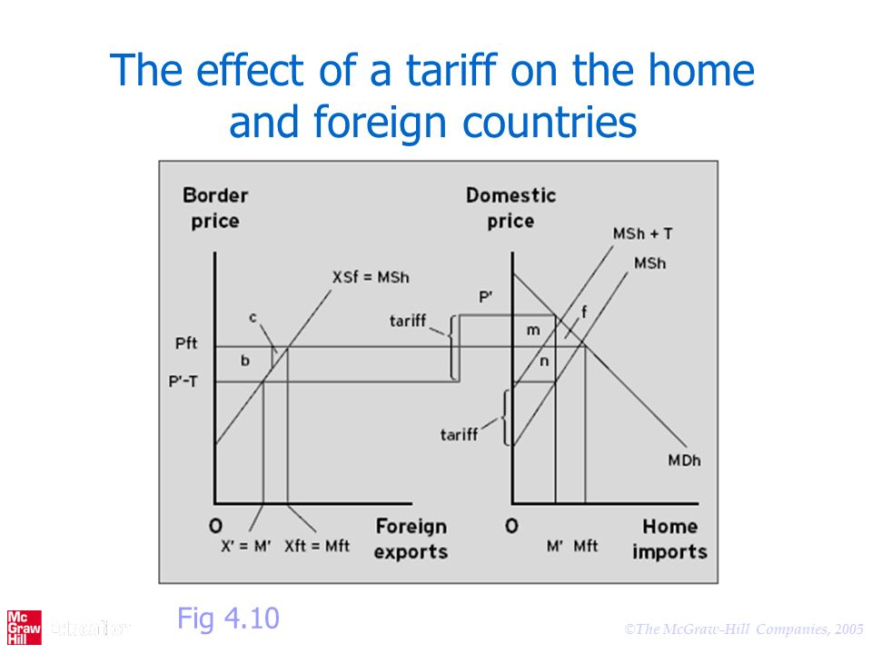 © The McGraw-Hill Companies, 2005 The effect of a tariff on the home and foreign countries Fig 4.10