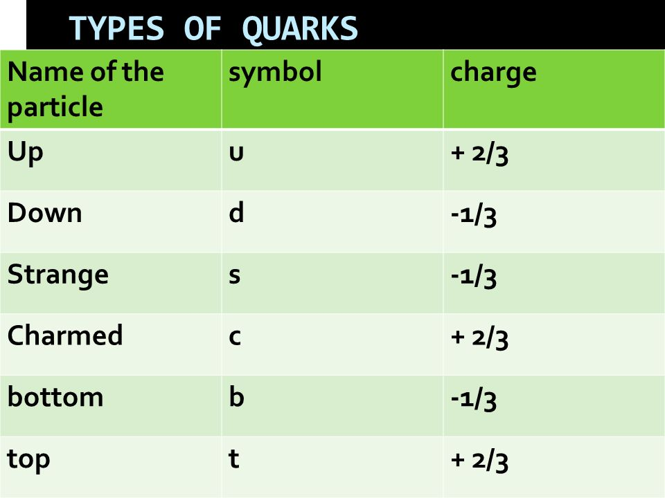 TYPES OF QUARKS Name of the particle symbolcharge Upu+ 2/3 Downd-1/3 Stranges-1/3 Charmedc+ 2/3 bottomb-1/3 topt+ 2/3