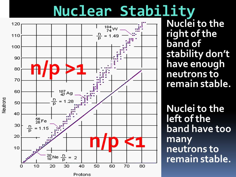 Nuclei to the right of the band of stability dont have enough neutrons to remain stable. Nuclei to the left of the band have too many neutrons to rema