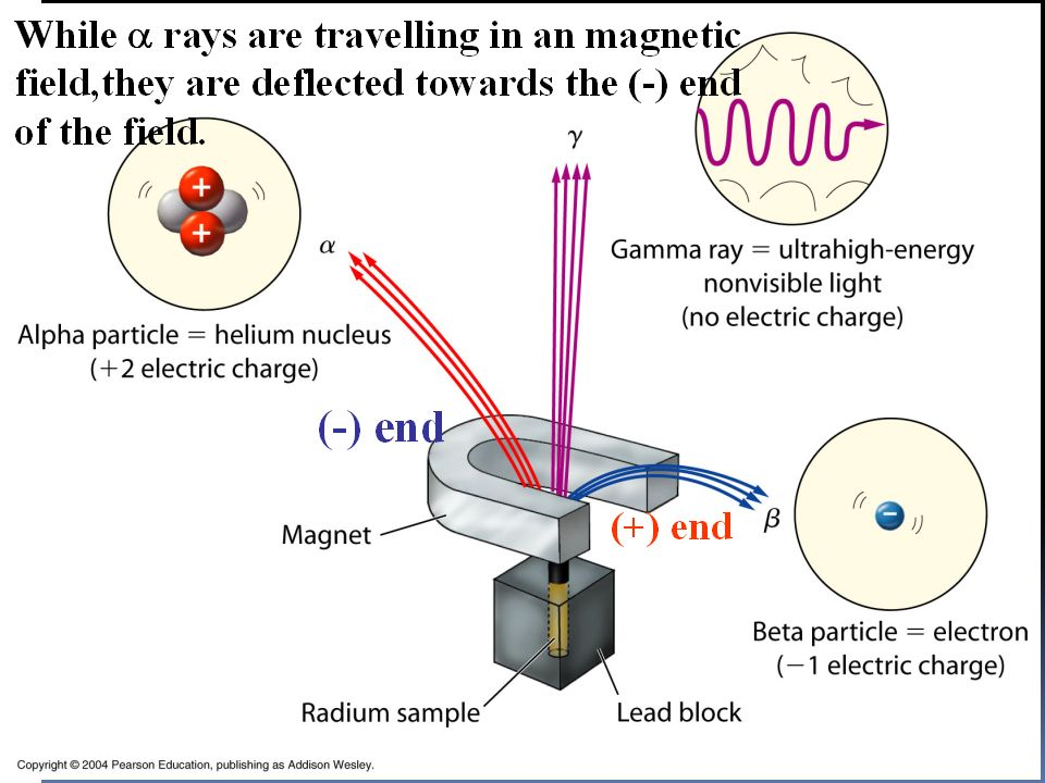 Properties of α- rays They have a fogging effect on the photographic films. Charge: α - particle carry positive charge. Its nuclear charge is +2. Mass