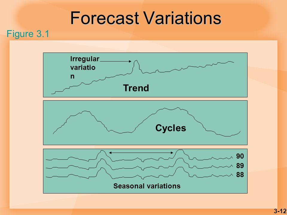 3-12 Forecast Variations Trend Irregular variatio n Seasonal variations 90 89 88 Figure 3.1 Cycles