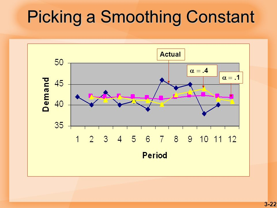 3-22 Picking a Smoothing Constant.1.4 Actual