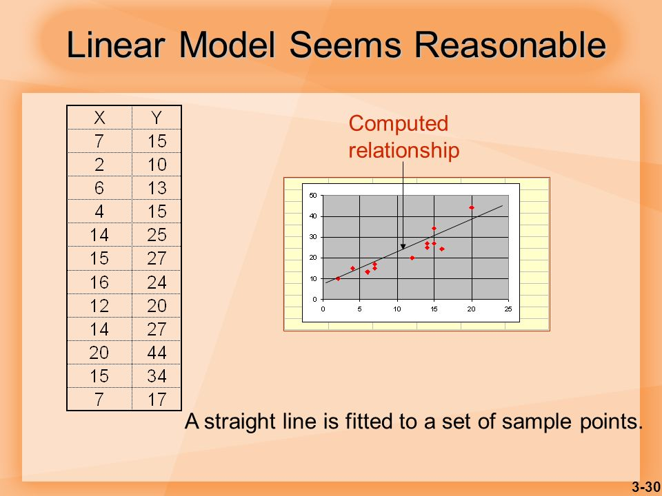 3-30 Linear Model Seems Reasonable A straight line is fitted to a set of sample points. Computed relationship