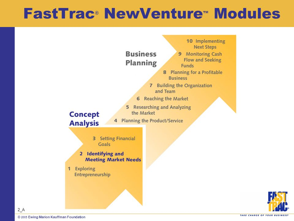 © 2005 Ewing Marion Kauffman Foundation FastTrac ® NewVenture Modules 2_A