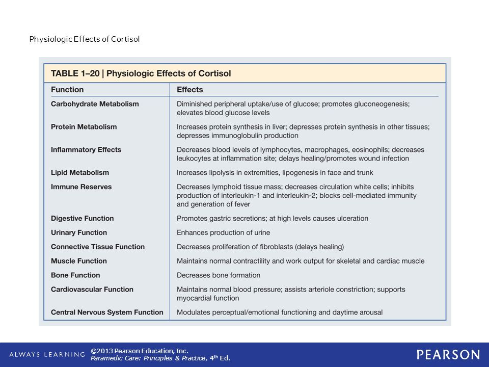 ©2013 Pearson Education, Inc. Paramedic Care: Principles & Practice, 4 th Ed. Physiologic Effects of Cortisol