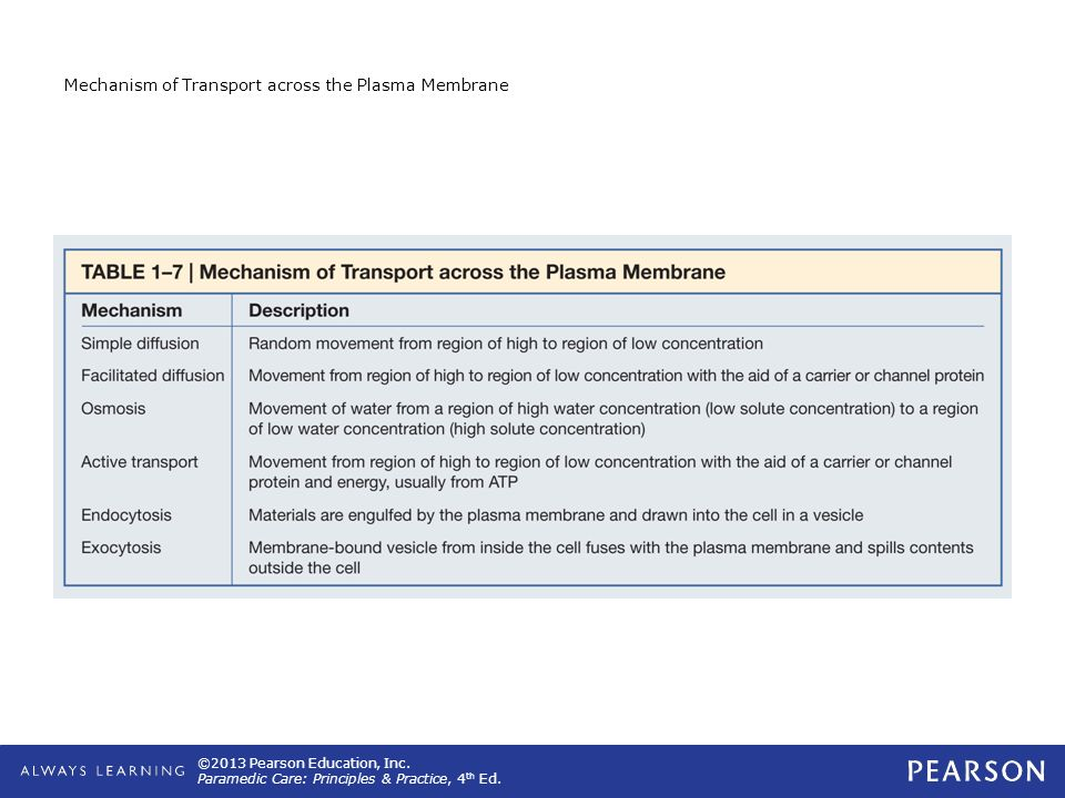 ©2013 Pearson Education, Inc. Paramedic Care: Principles & Practice, 4 th Ed. Mechanism of Transport across the Plasma Membrane