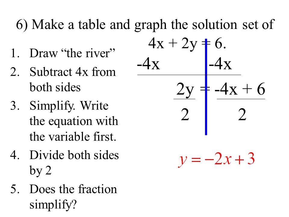 6) Make a table and graph the solution set of 4x + 2y = 6. 1.Draw the river 2.Subtract 4x from both sides 3.Simplify. Write the equation with the vari
