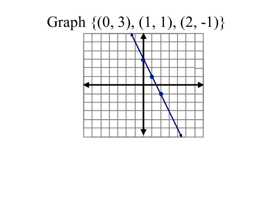 Graph {(0, 3), (1, 1), (2, -1)}