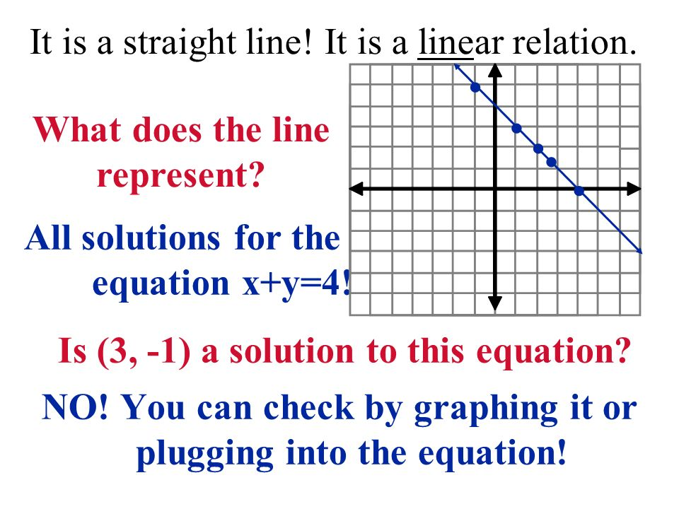 It is a straight line! It is a linear relation. All solutions for the equation x+y=4! Is (3, -1) a solution to this equation? NO! You can check by gra