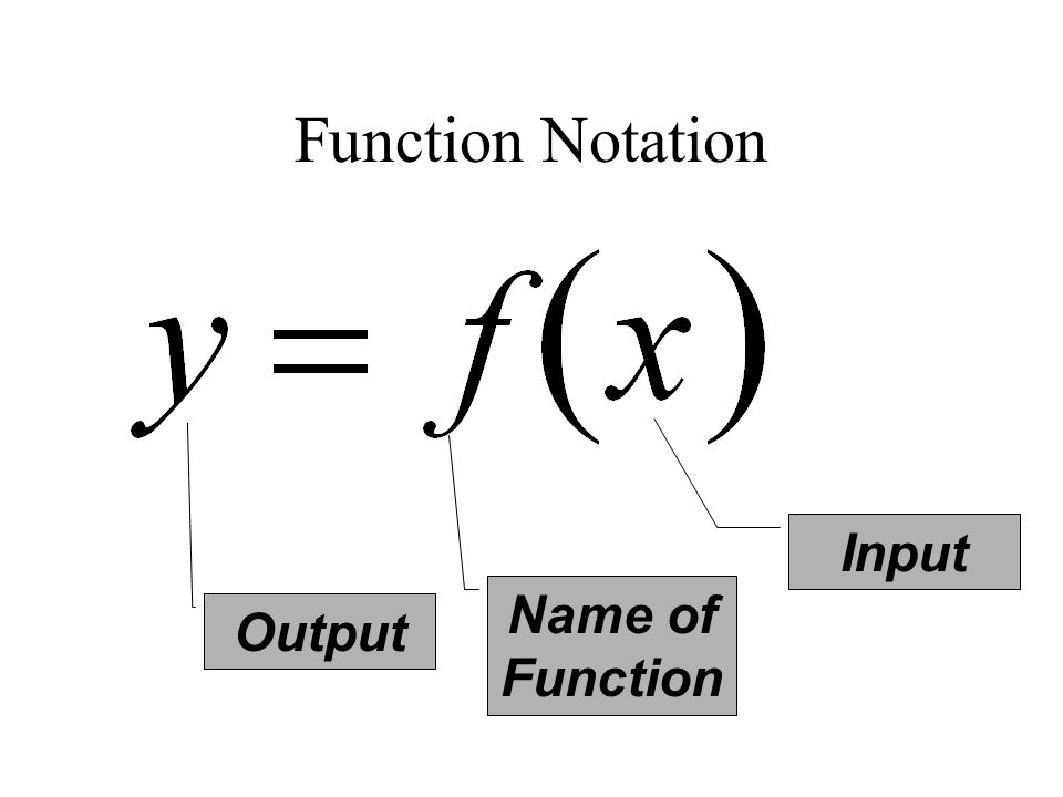 Function Notation Output Input Name of Function