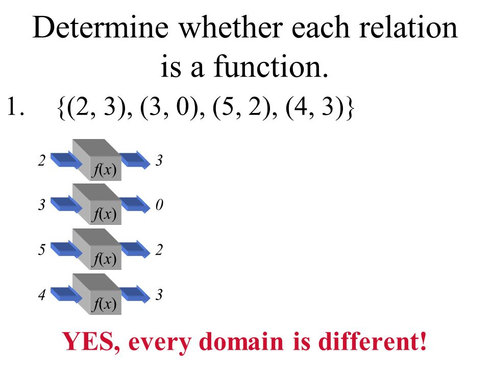 Determine whether each relation is a function. 1.{(2, 3), (3, 0), (5, 2), (4, 3)} YES, every domain is different! f(x)f(x) 23 f(x)f(x) 30 f(x)f(x) 52