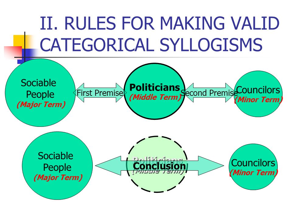 II. RULES FOR MAKING VALID CATEGORICAL SYLLOGISMS 2. Each term of a valid categorical syllogism must occur in two propositions of the argument. Ex. Al