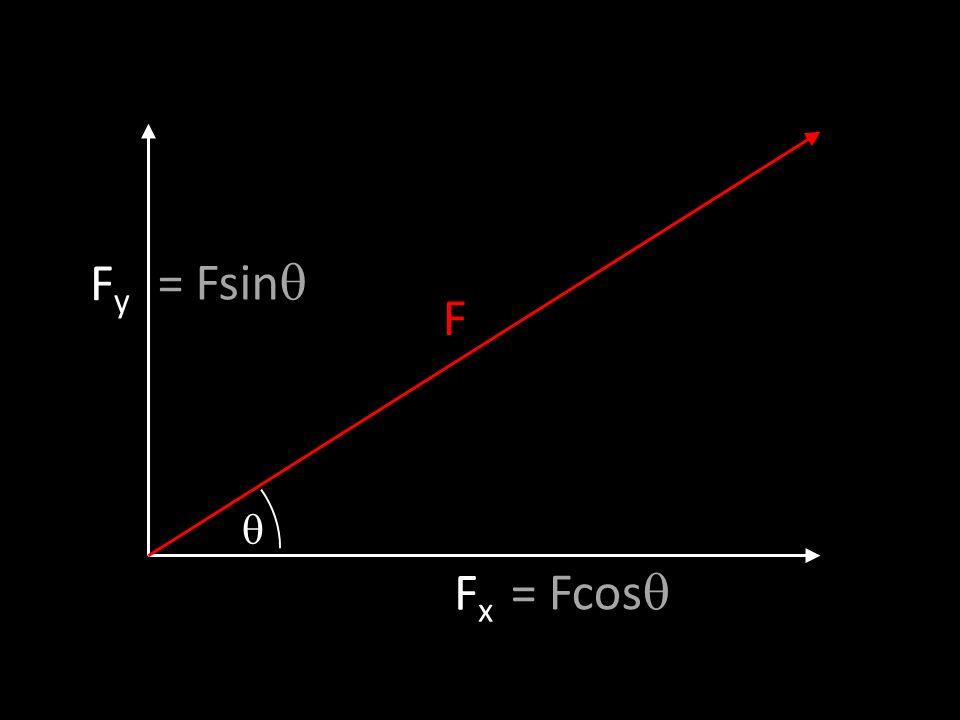 FyFy FxFx F = Fcos = Fsin