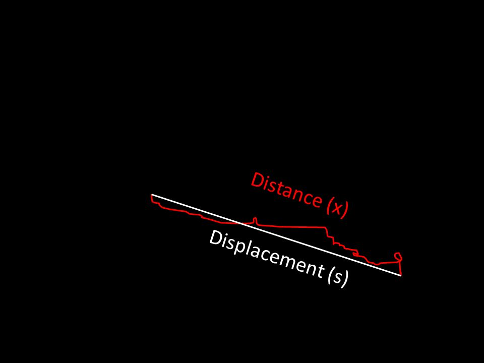 Distance (x) Displacement (s)