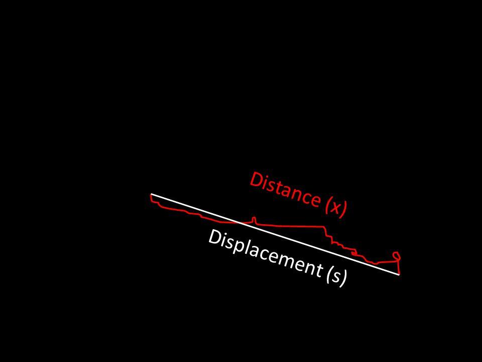 Distance (x) Displacement (s)