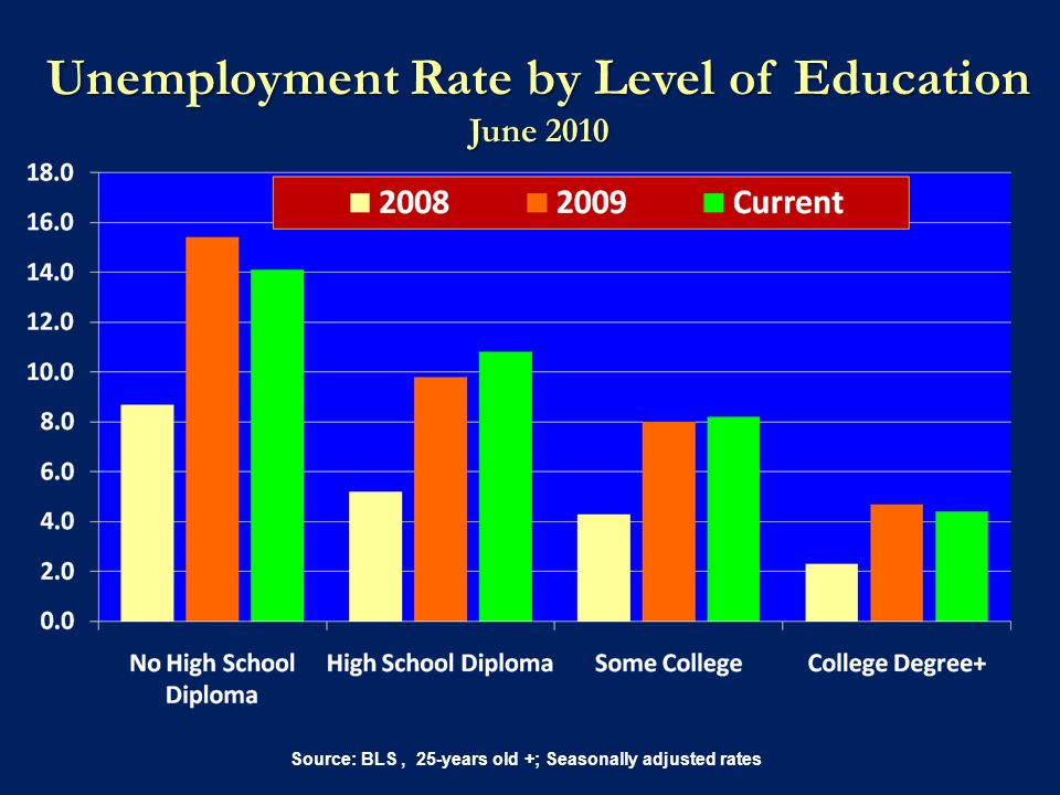 Unemployment Rate by Level of Education June 2010 Source: BLS, 25-years old +; Seasonally adjusted rates