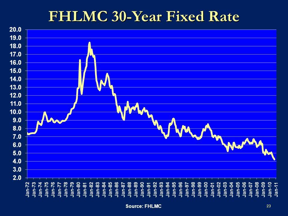 FHLMC 30-Year Fixed Rate 23 Source: FHLMC